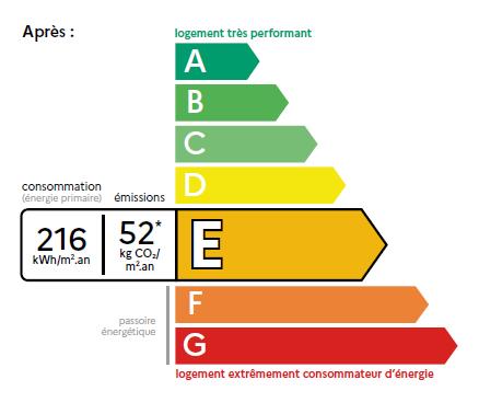 La fin du DPE indicatif dans la Marne et la région Grand Est, c'est pour bientôt!